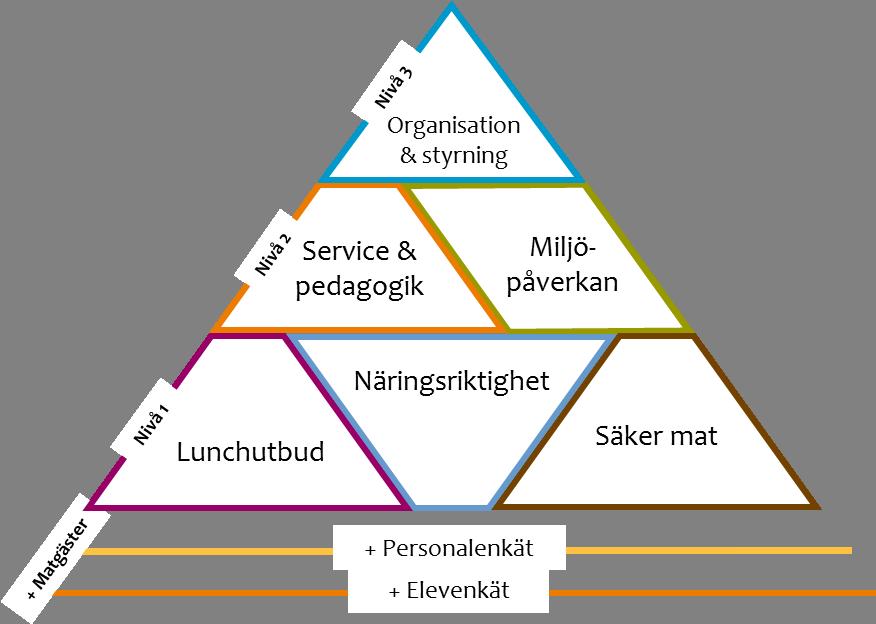 Skolmat Sveriges verktyg baseras på tre, sinsemellan kompletterande nivåer.
